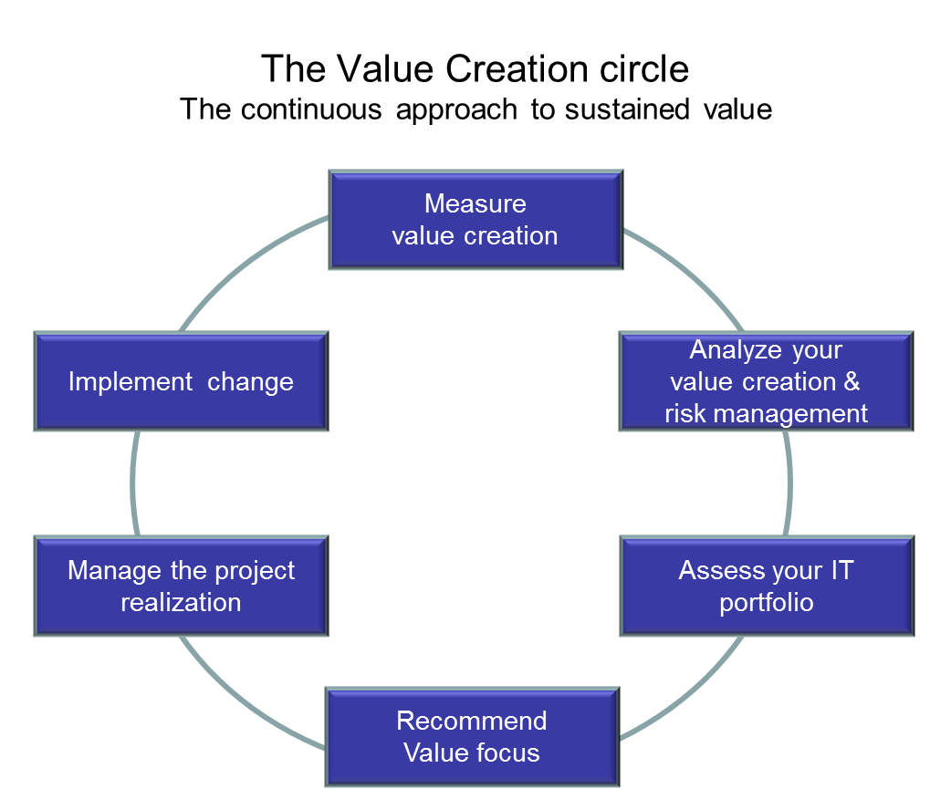 value creation in m commerce Value creation in e-business 495 ture, and governance so as to create value through the exploitation of business opportunities by addressing the central issues in e-business that.